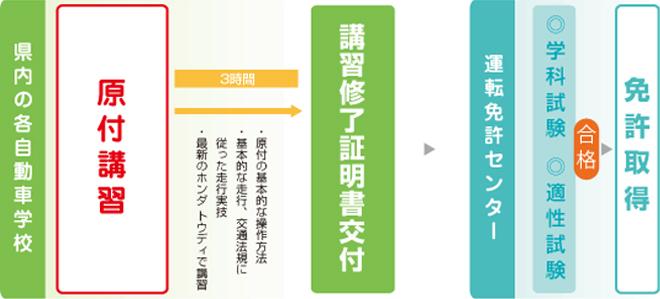 gentsuki_nagare